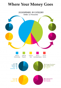 An infographic showing how your donations are spent at Random Acts in 2019.