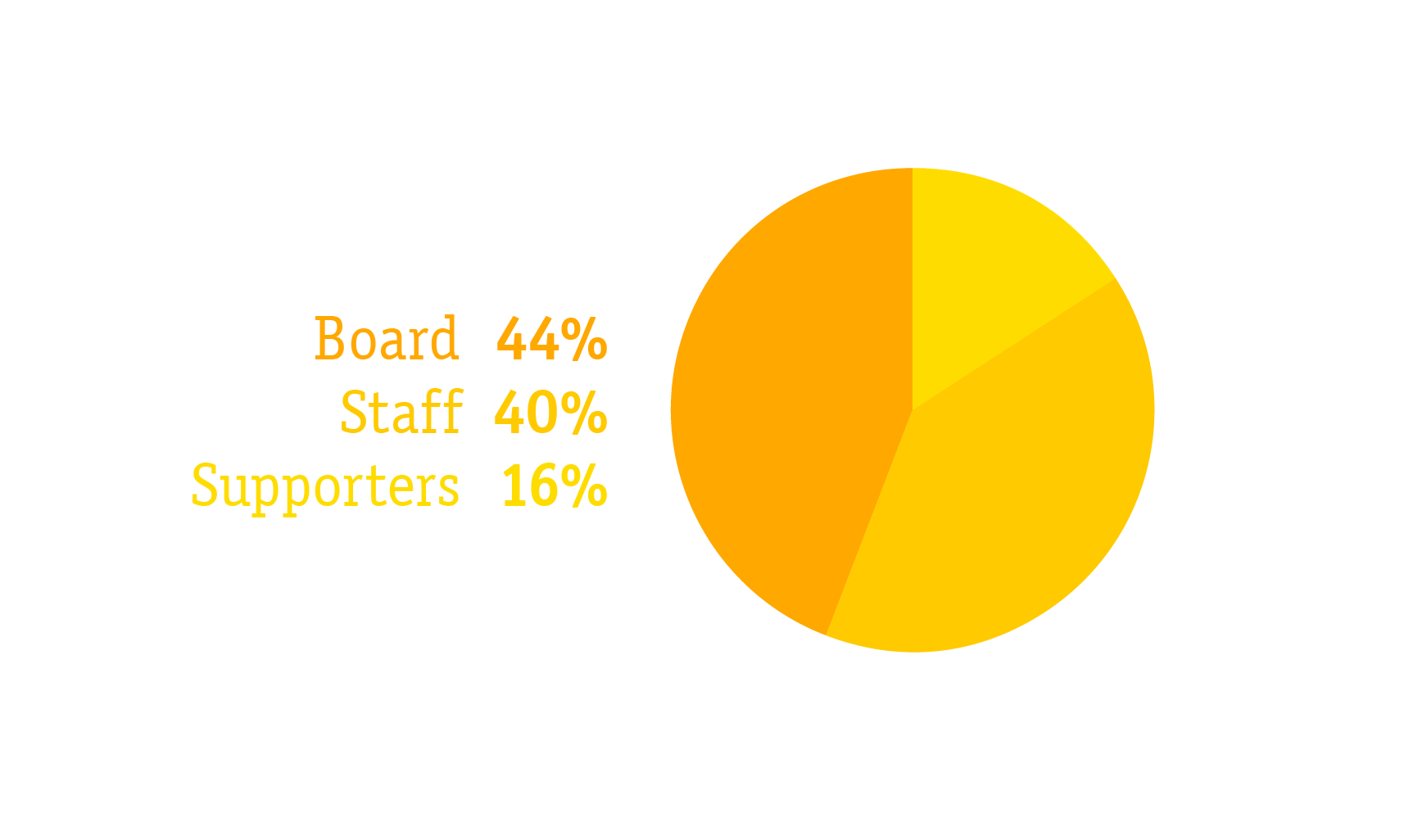 2019 acts pie graph