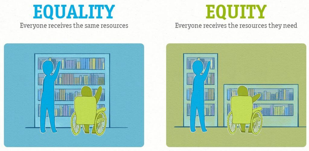 """Two boxes. On the left, a blue box says """"Equality"""" and shows a person standing and a person sitting in a wheelchair, trying to reach the same shelf. On the right, a green box with the same people, but this time the shelf in front of the person in the wheelchair is lower."""